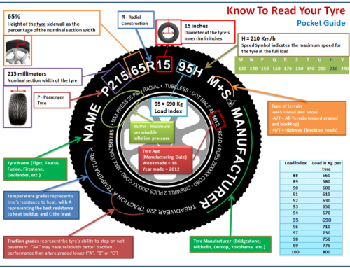 Know To Read Your Tyre – Pocket Guide