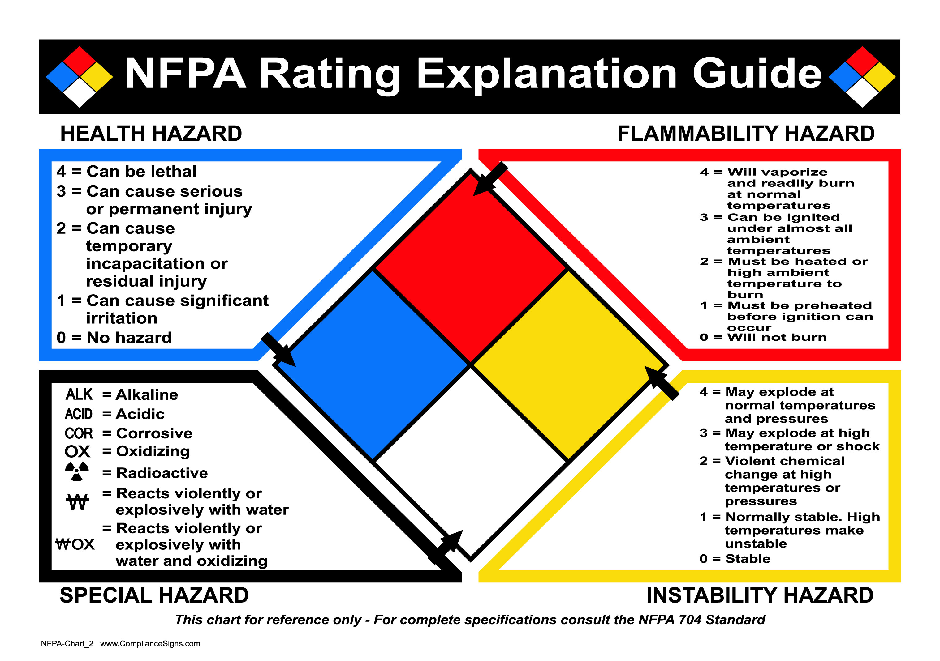 compliancesigns multi diamond color rating vinyl nfpa dp label guide in x
